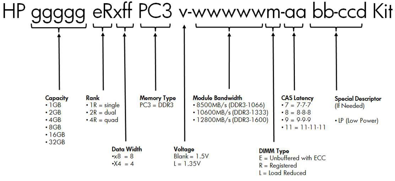 HP Proliant DL380p G8 Quickspecs